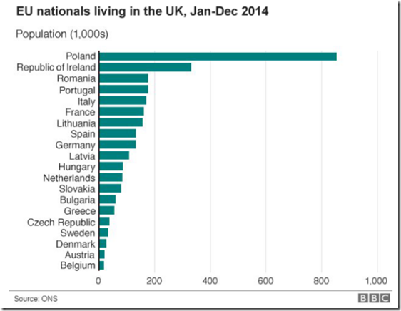 Graph showing number of EU residents living in the UK