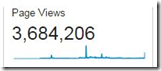Graphic of blog page views