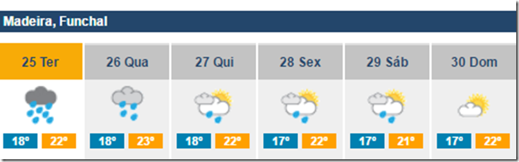 IPMA weather forecast for the next week
