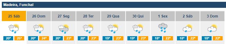 IPMA forecast