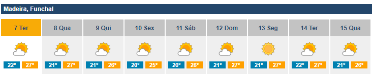 IPMA forecast for Funchal