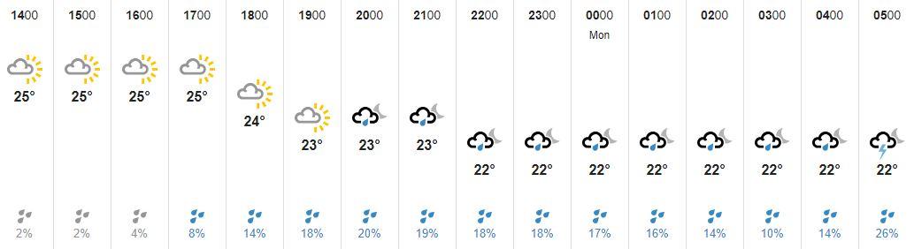 Rain forecast Sunday
