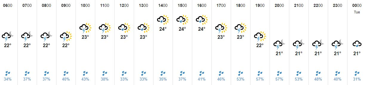 Rain forecast Monday