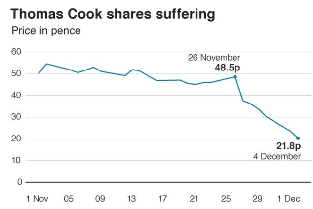 Thomas Cook shares fall